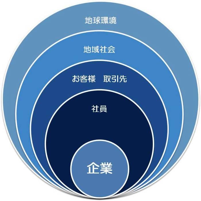 ステークホルダー図